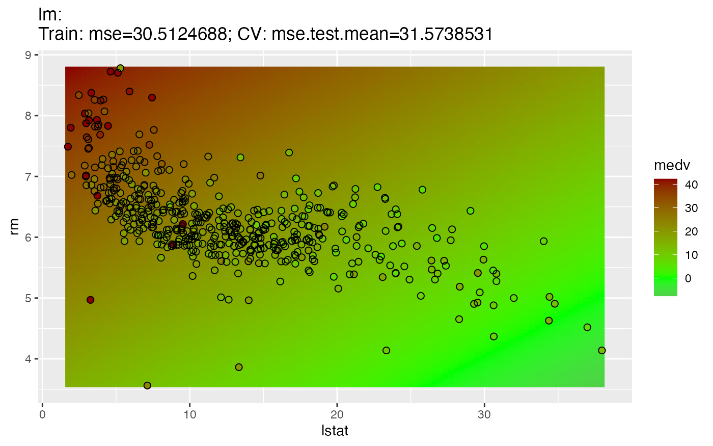 Predicting Outcomes for New Data • mlr